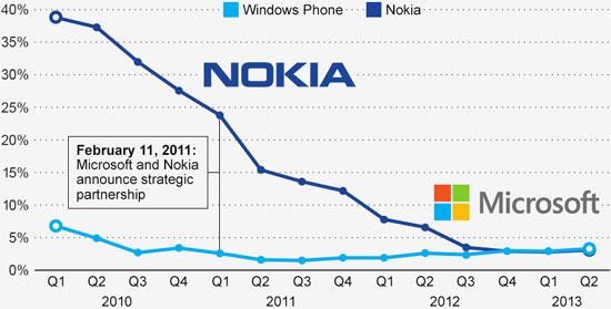 Microsoft compra Nokia en un acuerdo histórico que beneficia a ambas empresas